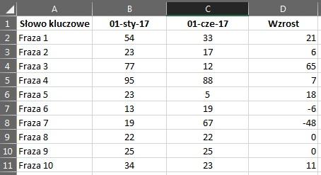 Excel wyniki